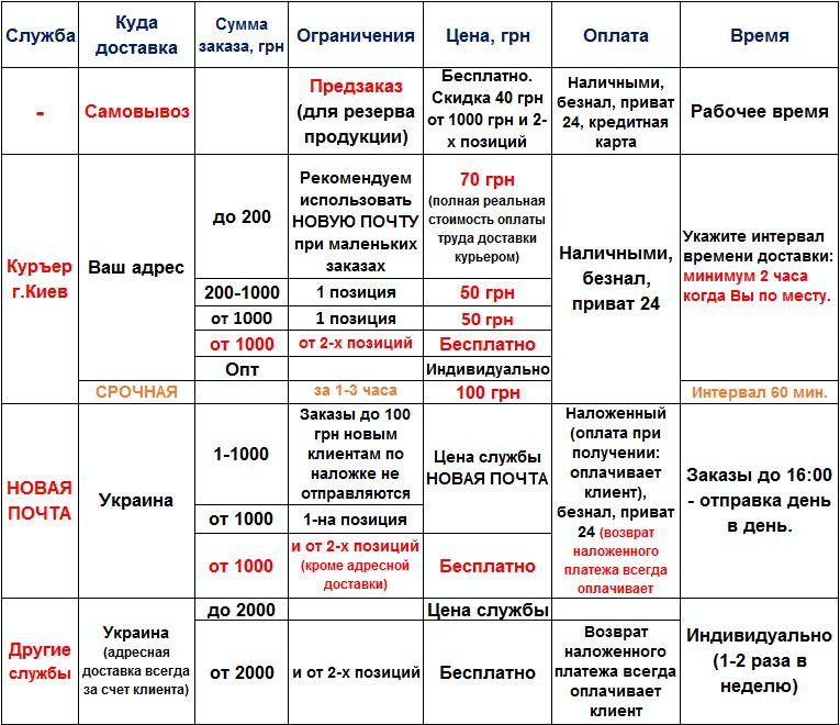 Доставка и оплата протеининкиев